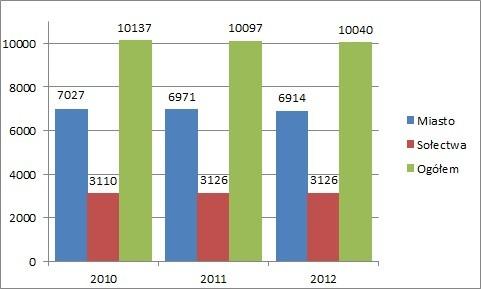 Demografia w mieście i gminie Gryfów Śląski