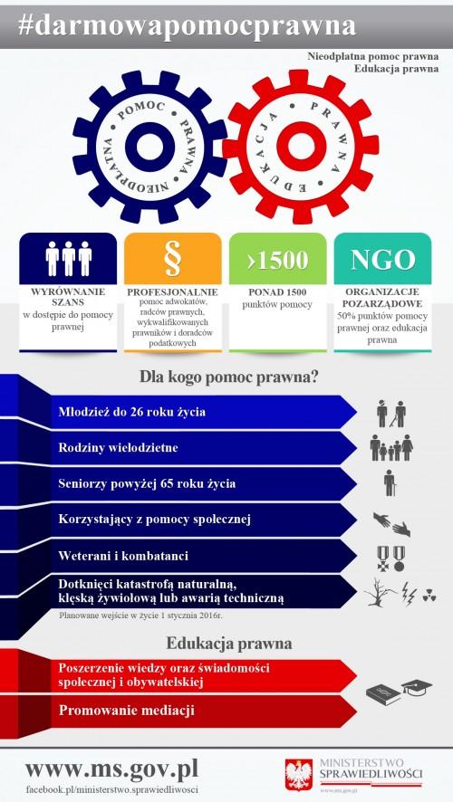Nieodpłatna pomoc prawna w Gryfowie Śląskim
