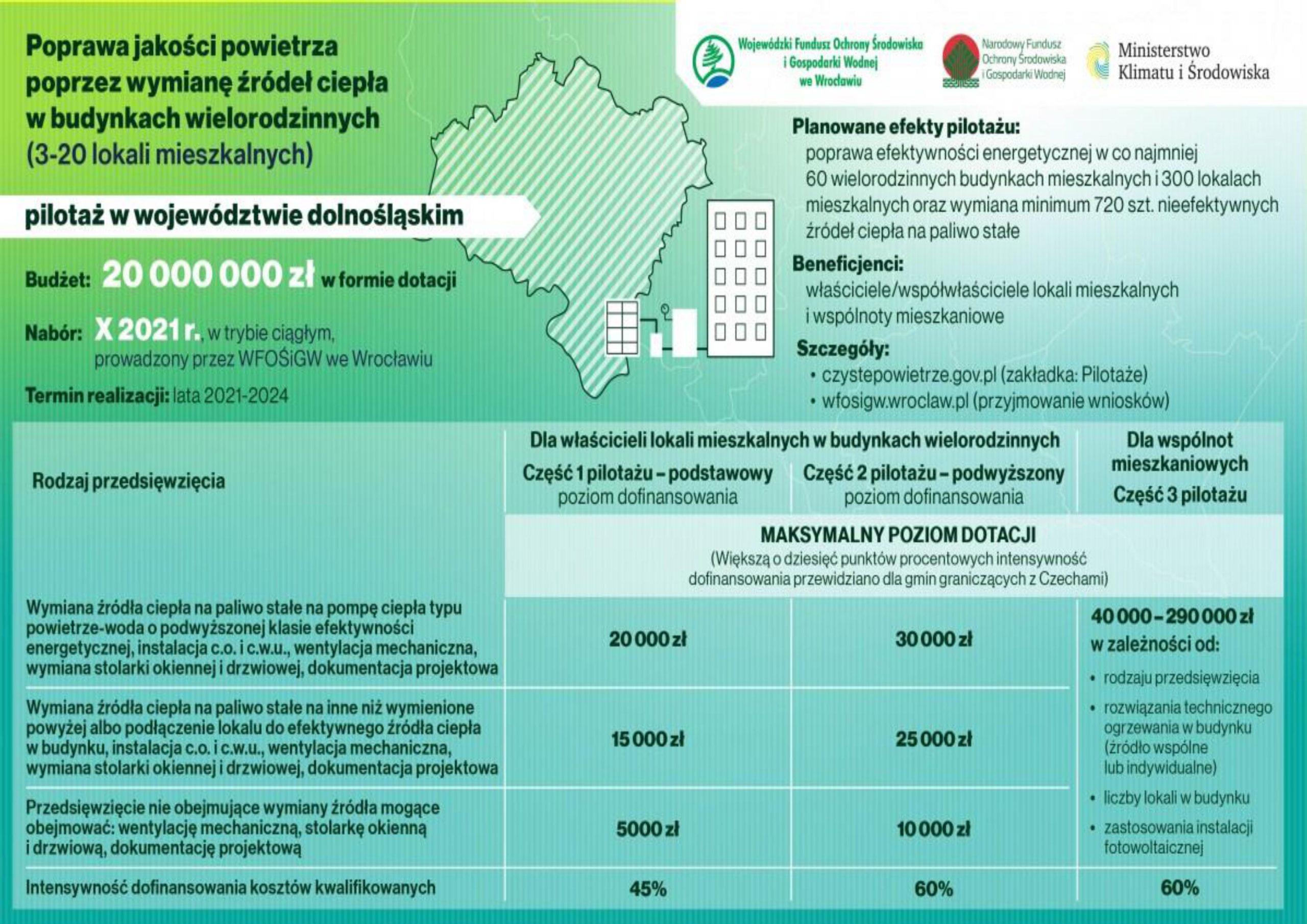 Dotacje na wymianę tzw. kopciuchów w budynkach wielorodzinnych na Dolnym Śląsku mają ruszyć w IV kwartale br.